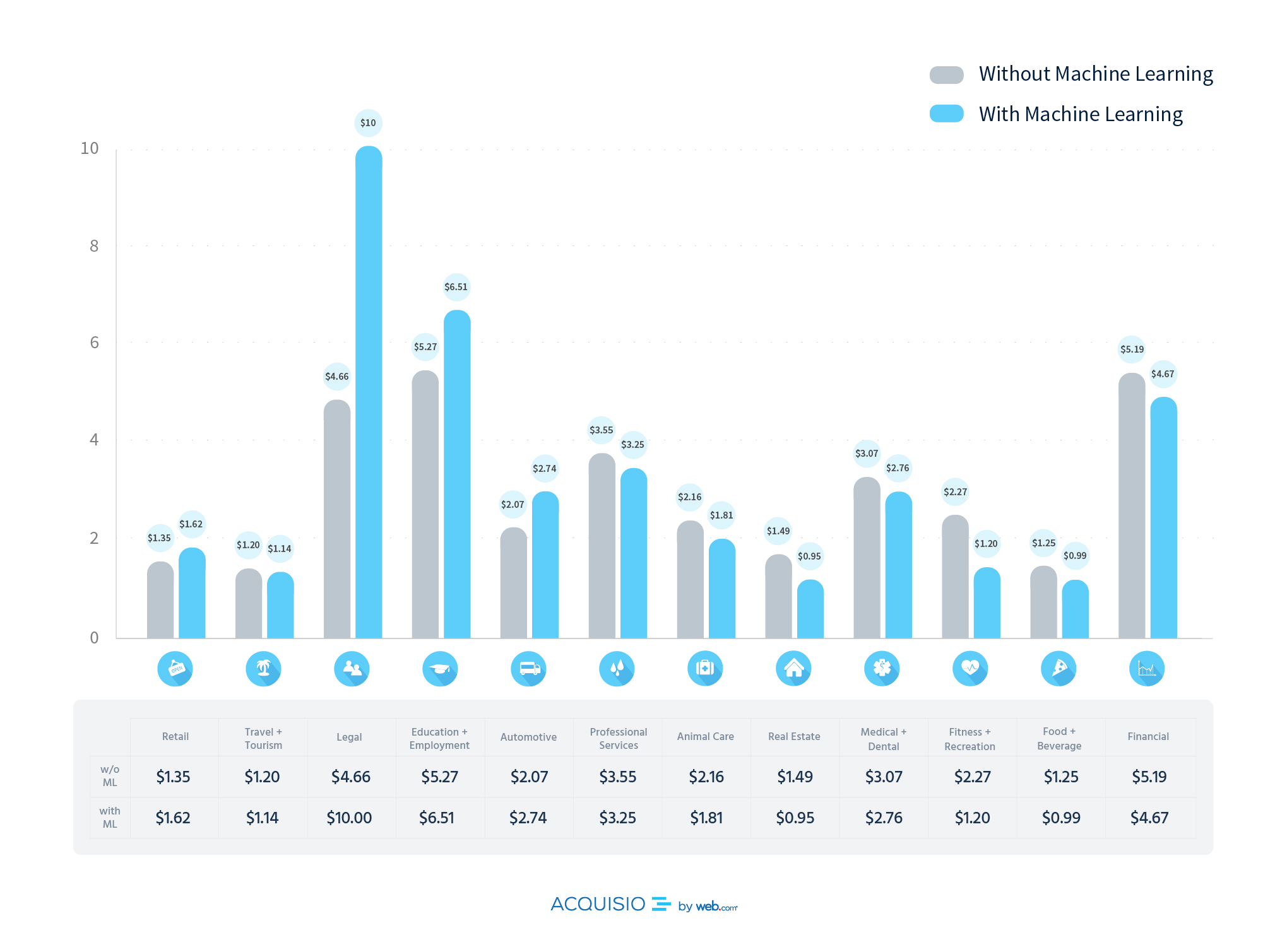 Google AdWords Industry Benchmarks 2018 [Infographic]