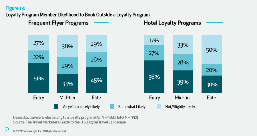 loyalty program member likelihood to book outside a loyalty program