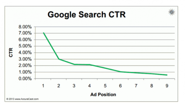 Average CTR and Ad Position relationship graph