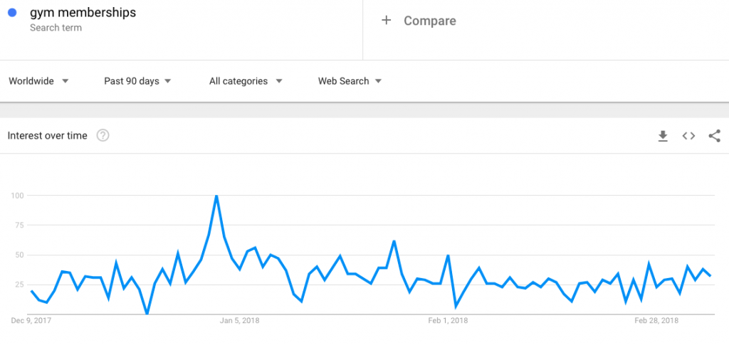 google trends data