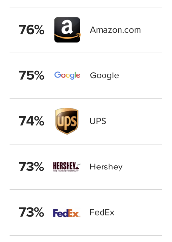 Screenshot of most loved brands in america