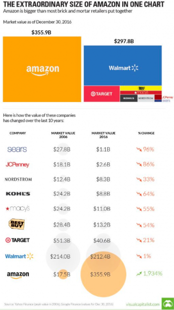 Screenshot of data about Amazon's growth