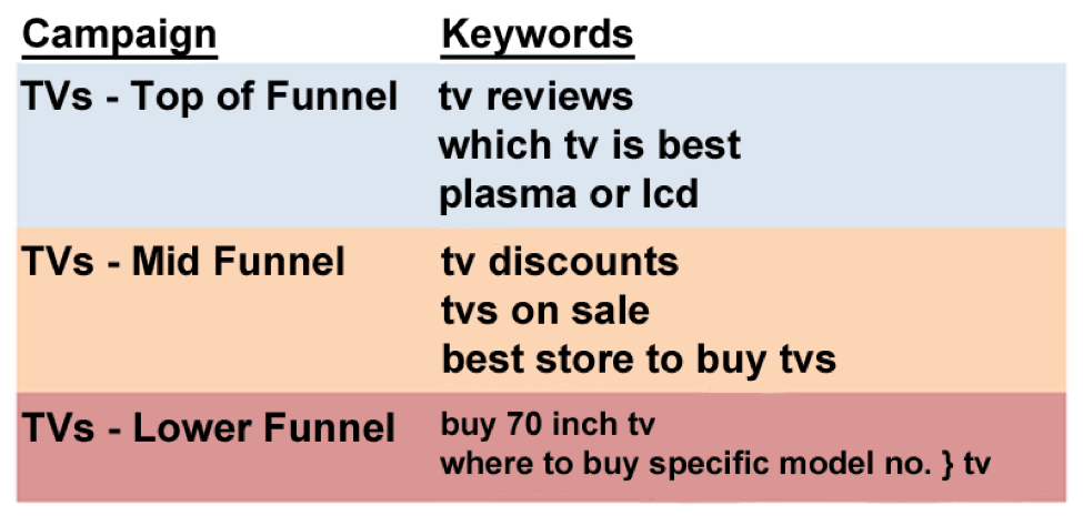 campaign and keyword graph