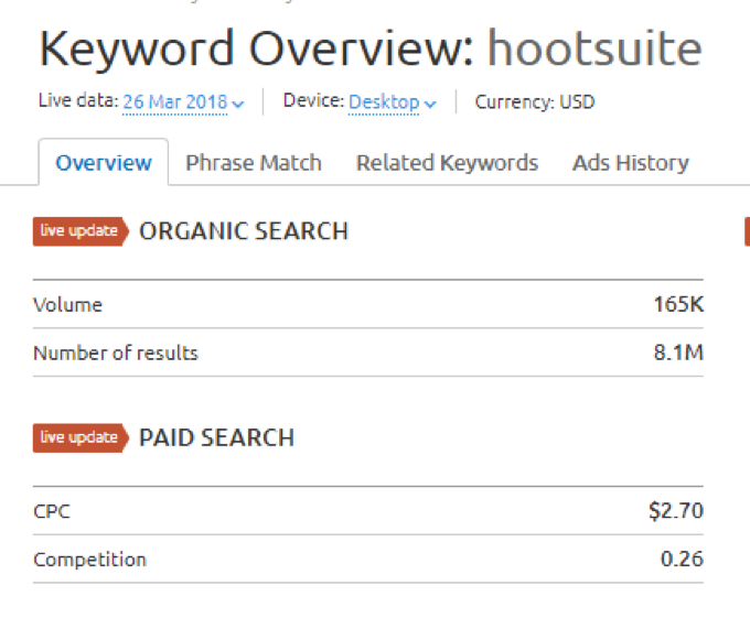 keyword overview hootsuite