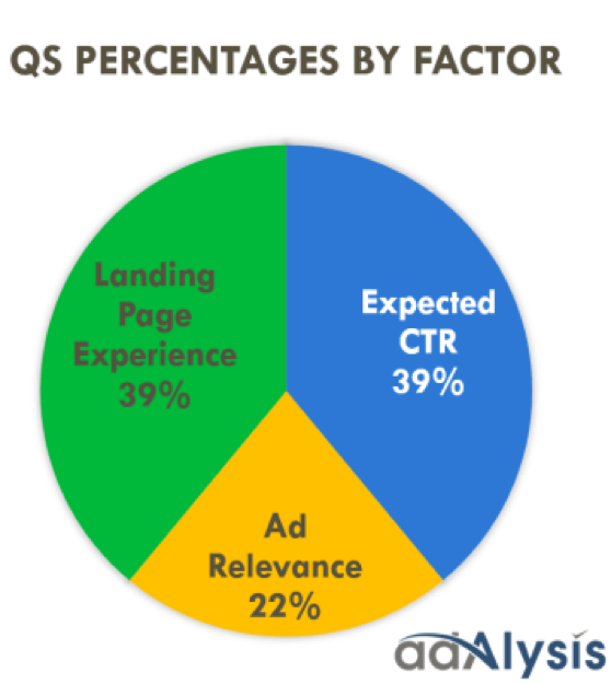 qs percentages by factor