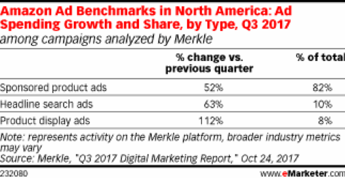 eMarketer Amazon Ad Benchmarks in North America 2017