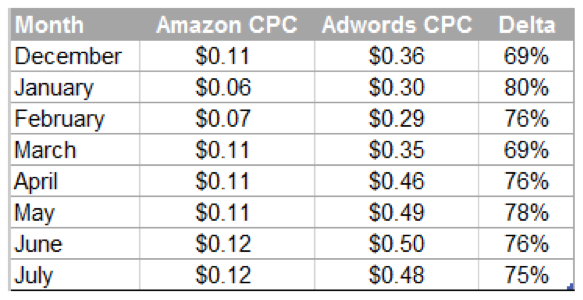 Screenshot of Amazon versus AdWords CPC costs