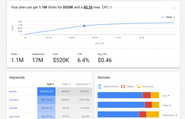 AdWords Forecasting Data