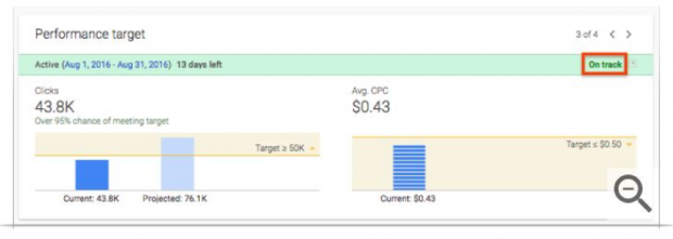 Performance target results in AdWords