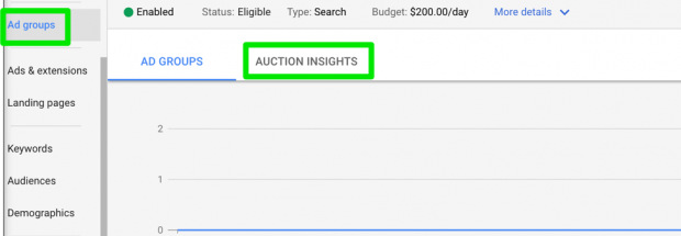 Auction Insights inside AdWords