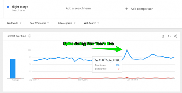 Google Trends data spike for flights to NY during New Years Even