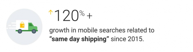 "Statistic showing growth in ""same day shipping"" searches from mobile"