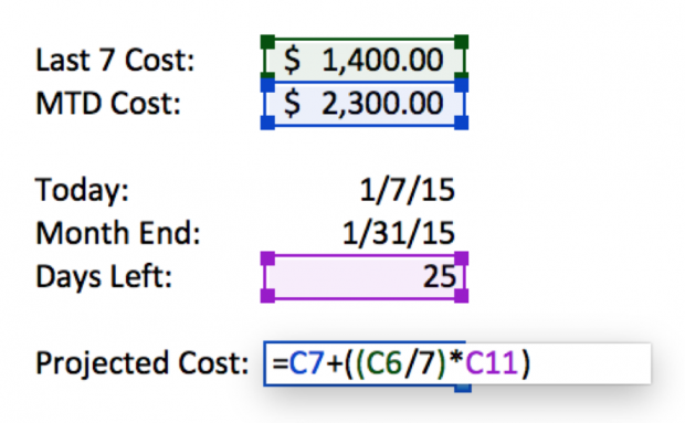 Calculating projected cost for PPC forecasting formula