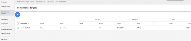 Performance targets in AdWords