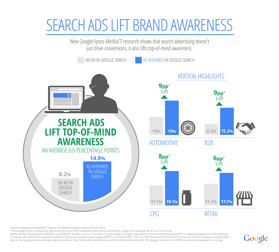 search ads lift brand awareness screenshot