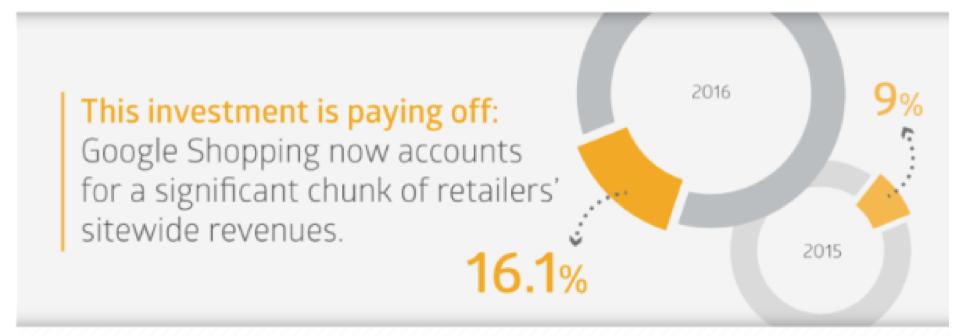 google shopping stat screenshot