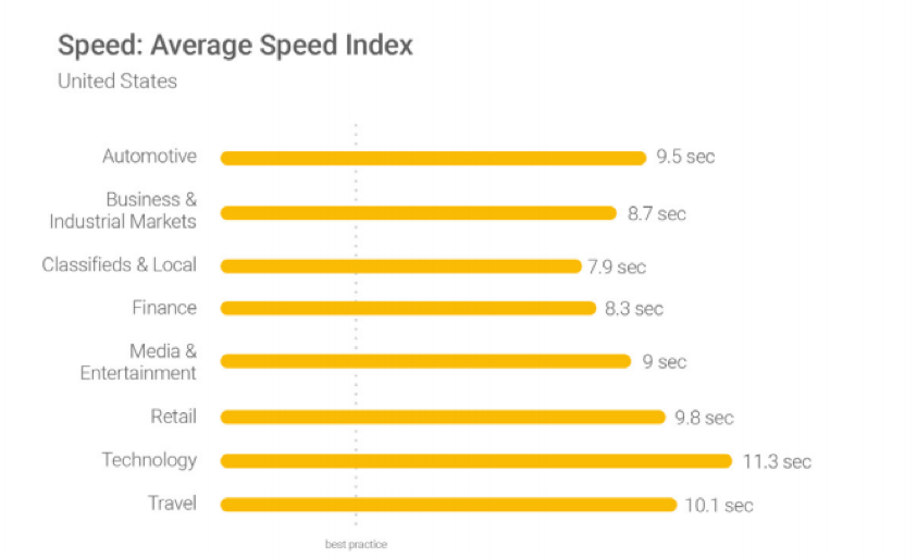 speed average speed index screenshot
