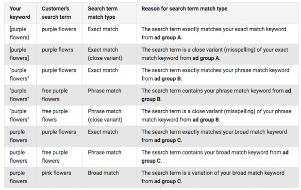 AdWords Search terms and keyword types