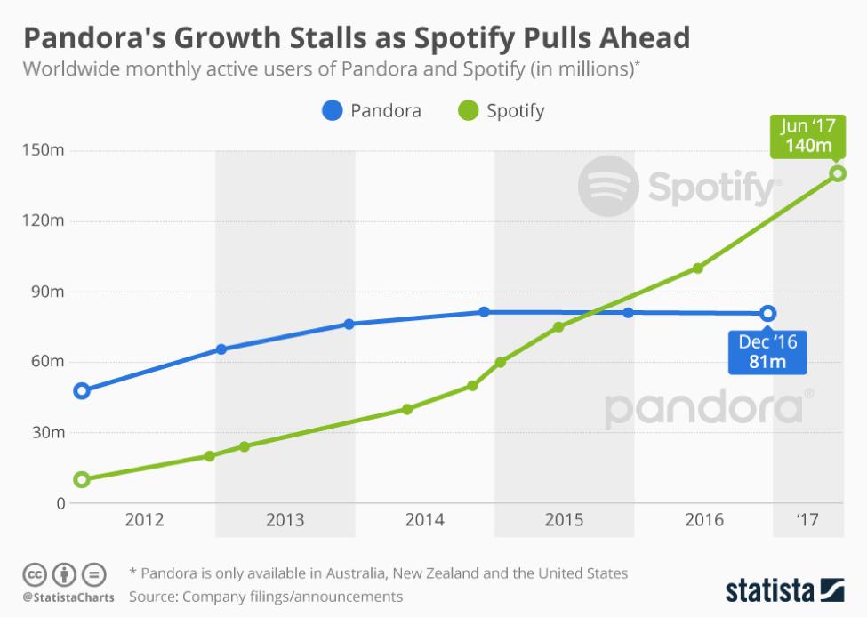 statista pandora growth chart