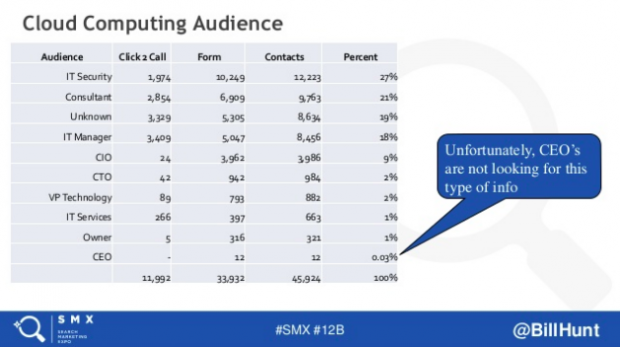 bill hunt smx advanced 2018 image