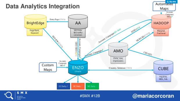 Adobe data infrastructure presented at SMX Advanced 2018
