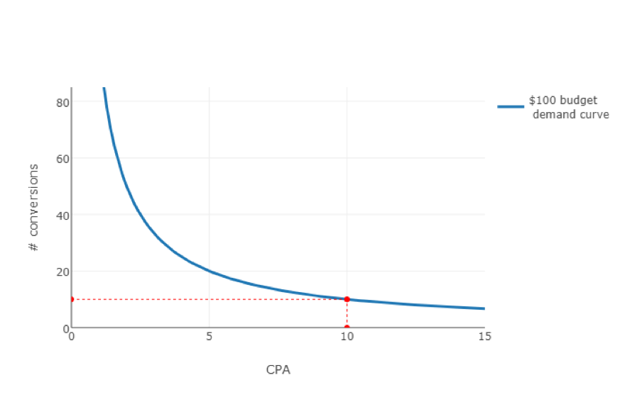 CPA-conversions graph 1