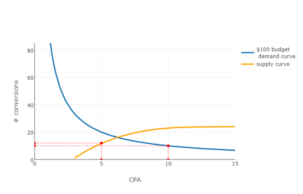 CPA-conversions graph 2