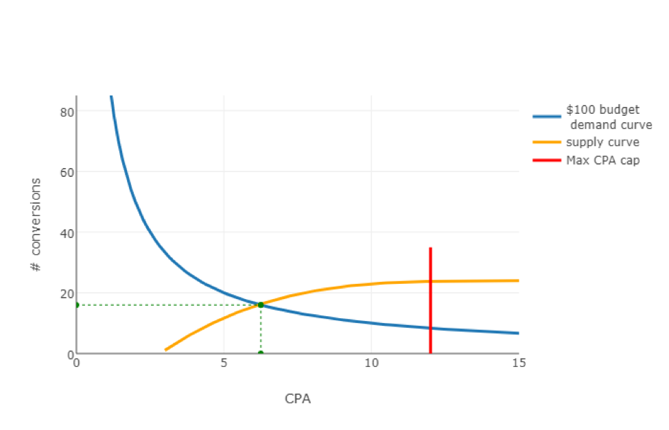 CPA-conversions graph 3