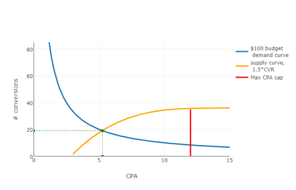 CPA-conversions graph 4