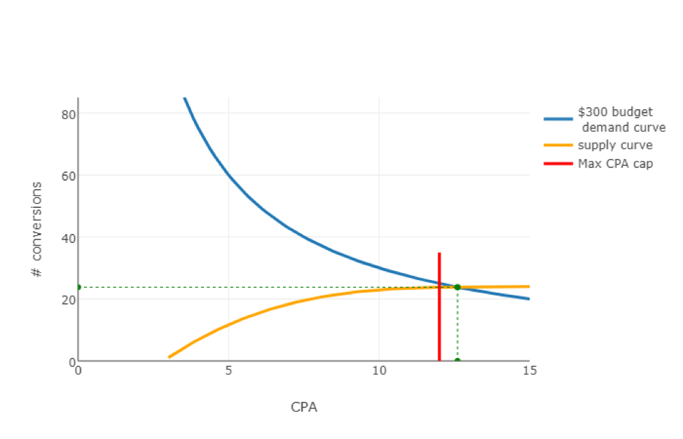 CPA-conversions graph 5