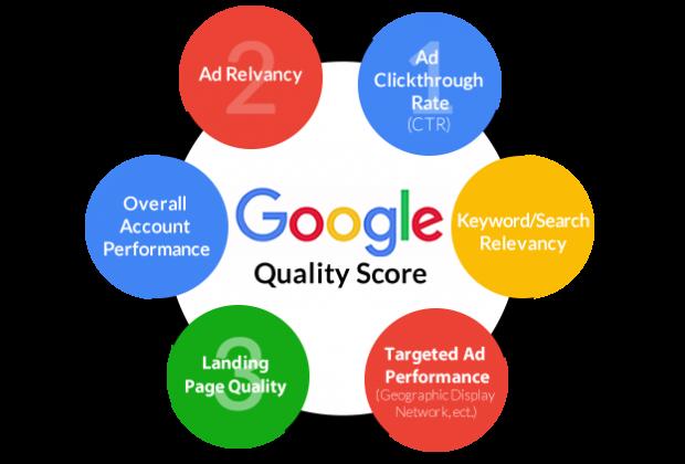 Google Quality Score Factors for AdWords campaign