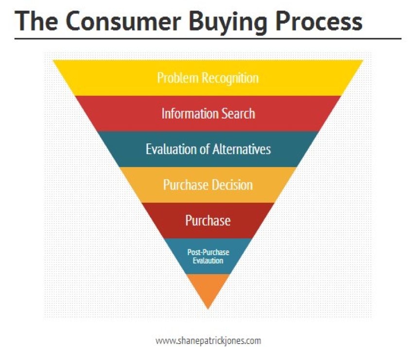 consumer buying funnel screenshot