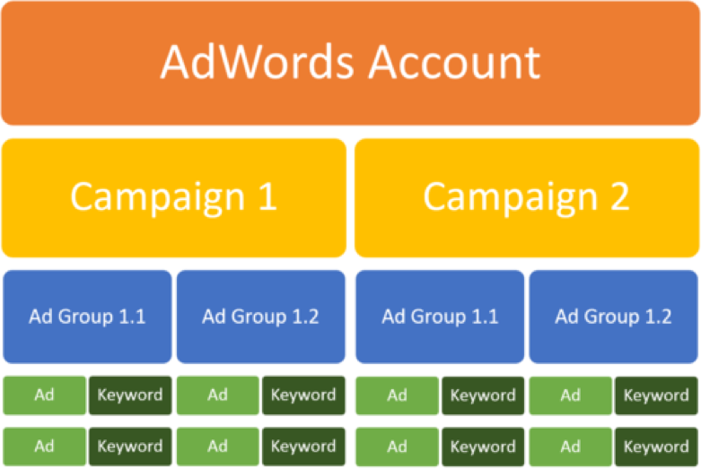 optmyzr adwords graphic
