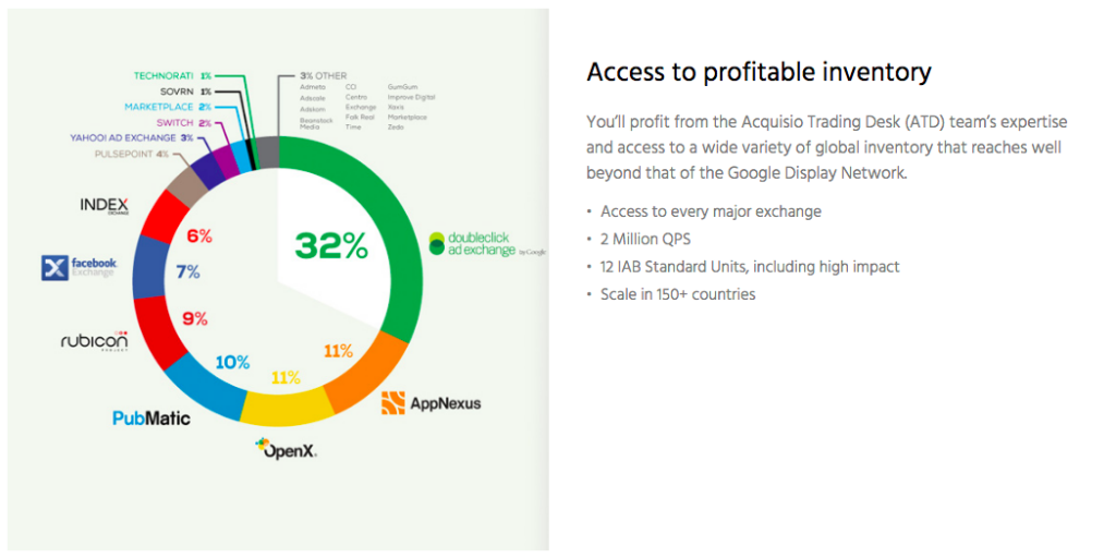 acquisio display advertising network graphic