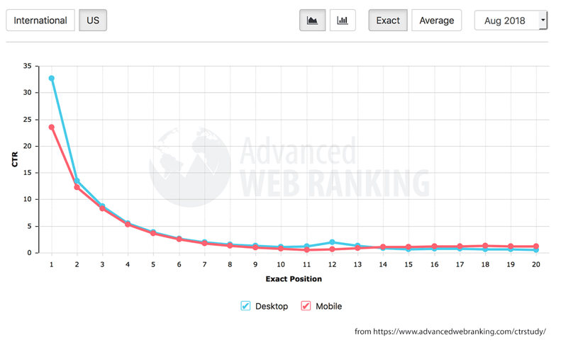 advanced web ranking chart