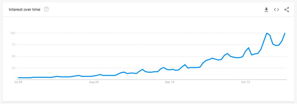 Google trends halloween 2018