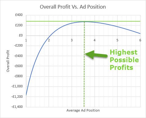 One pay per click study found that the optimal position for return on investment is around position 3.4