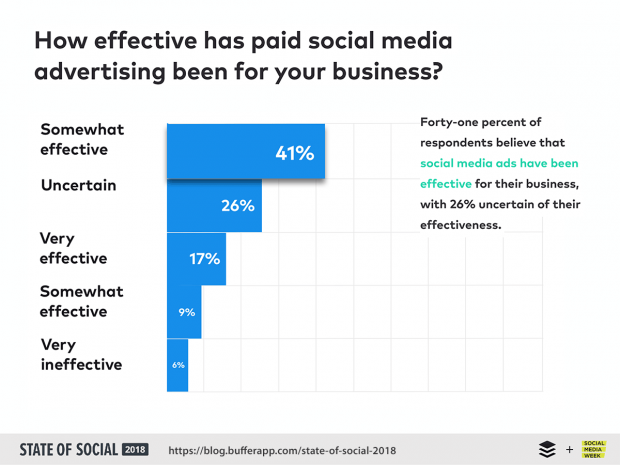 Only 41% of marketers say their social media advertising is effective. Part of the reason for this is they are making too many Facebook advertising mistakes.