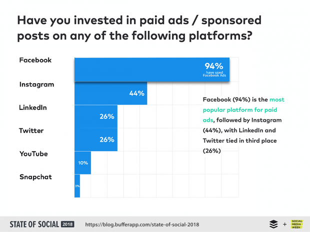 94 percent of marketers uses Facebook ads