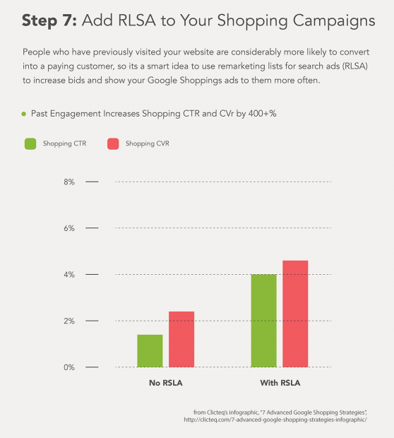 RLSA campaigns are an essential Google Shopping best practice