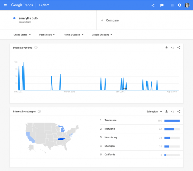 Google Trends includes information on Google Shopping searches