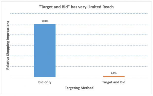 Google Shopping best practices for RLSA campaigns