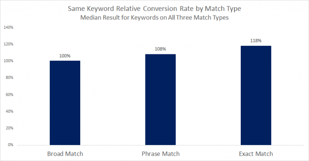 Google ads' match type conversion rates