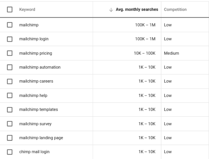 google keyword planner mailchimp avg monthly searches