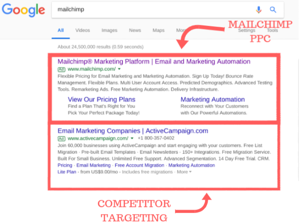 google serp for mailchimp