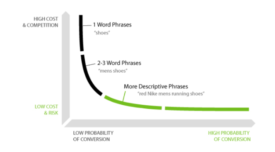 neil patel conversion graph