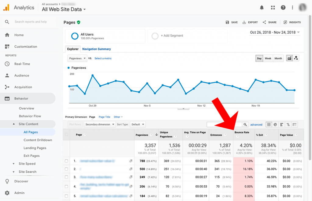 Google Analytics All Website Data screenshot