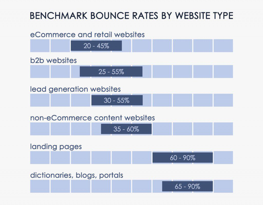 customedialabs bounce rate graphic