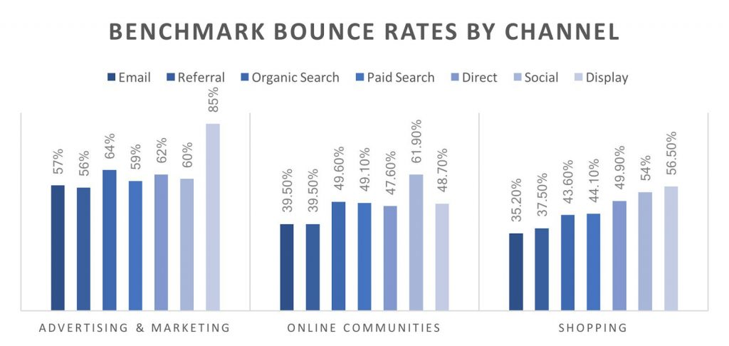 bounce rates by channel