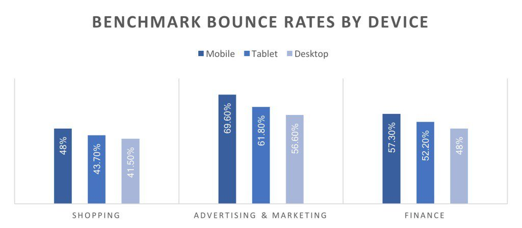 bounce rates by device graphic